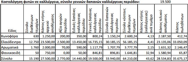 0dddeac7ba2 ... γενικών δαπανών των κωνοφόρων ποσού 800,24 ευρώ προκύπτει ως αναλογία  της αξίας πώλησης των κωνοφόρων (1.890 ευρώ) προς τη συνολική αξία (46.055  ευρώ).